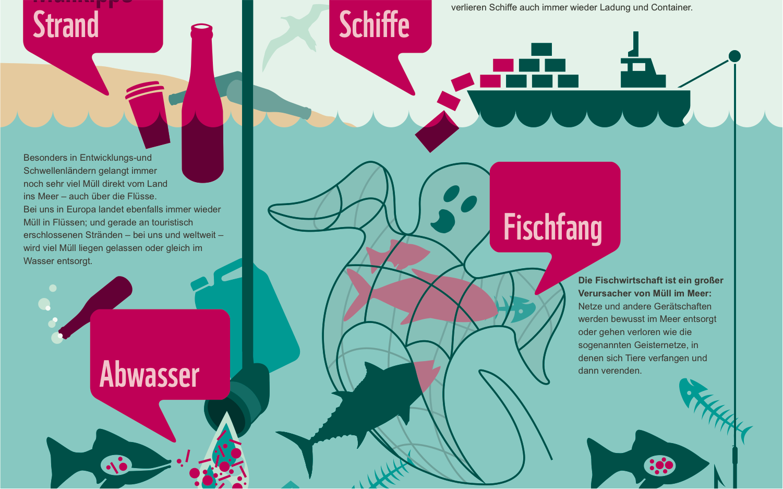 Wie gelangt der Müll ins Meer?