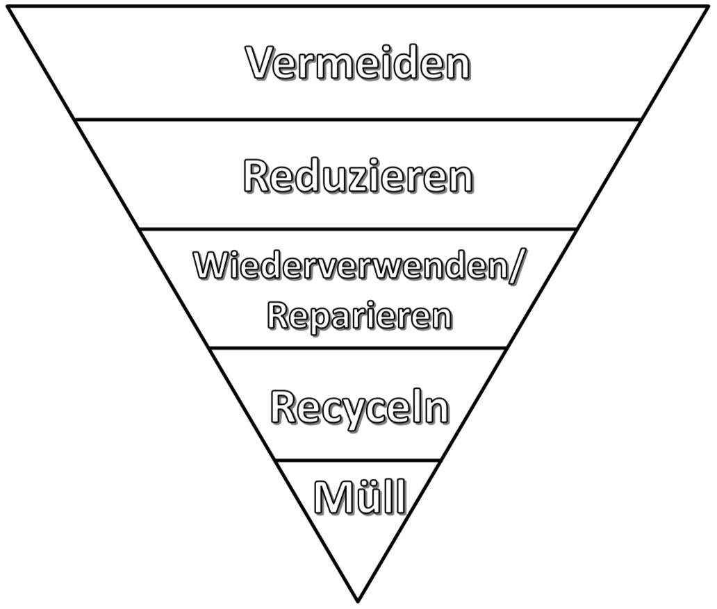 Die Müllpyramide - oder wie ich möglichst wenig Müll produziere